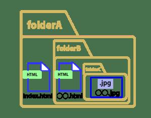 相対パス:下層のフォルダにファイルが存在する場合