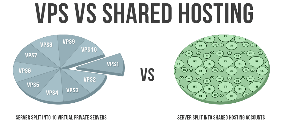 VPS vs Shared hosting environment