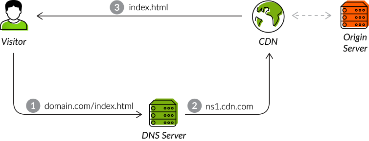 CDN setup using proxy server
