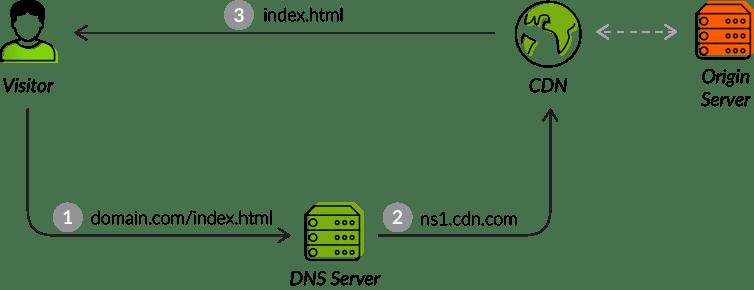 CDN setup using proxy server