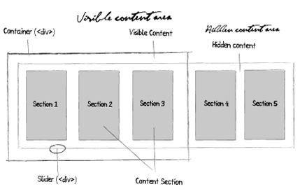 Using CSS and Mootools to simulate Flash horizontal navigation effect