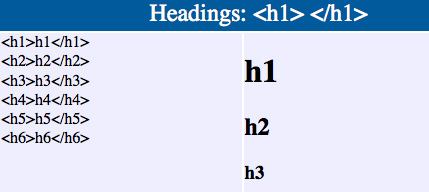 HTML/XHTML in one page