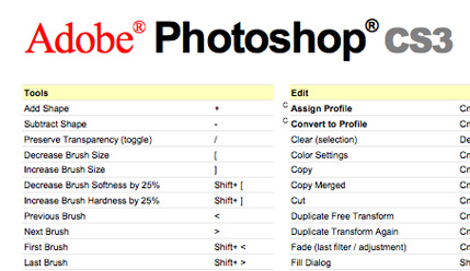 Adobe Photoshop CS3 Keyboard Shortcuts