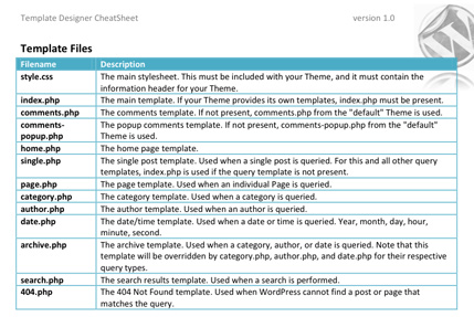 WordPress Theme Cheat Sheet