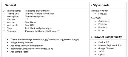 WordPress Theme Development Checklist