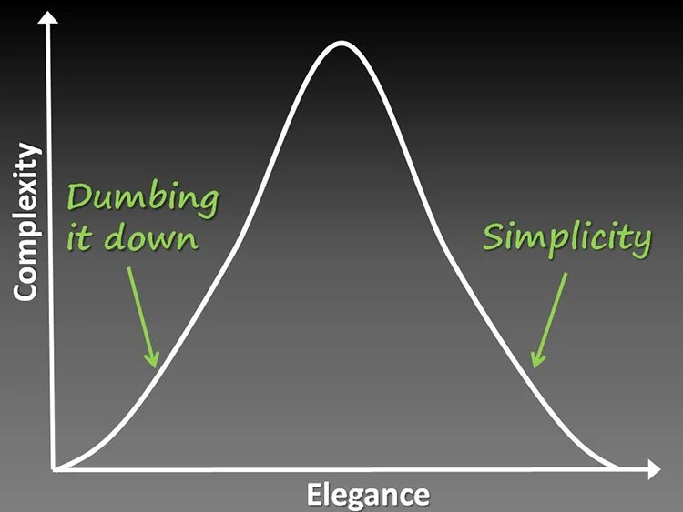 keep it simple chart graph