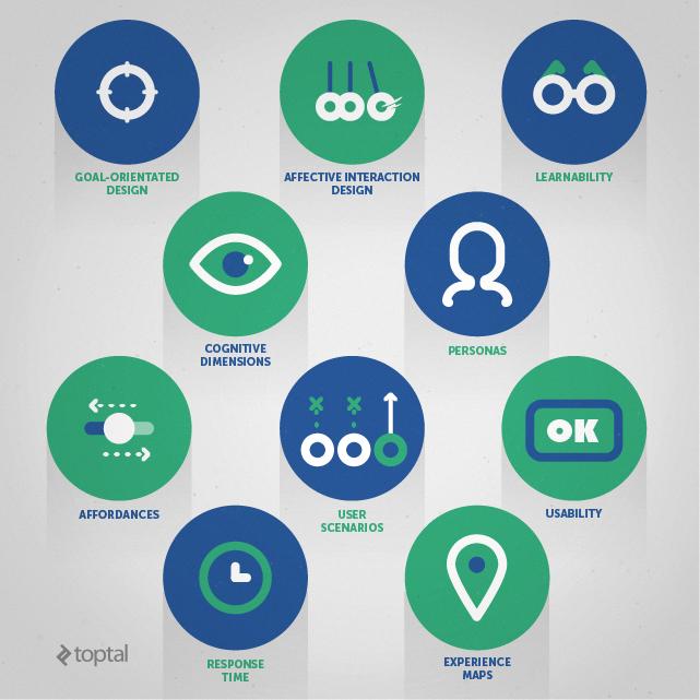 Meet the ten commandments of good interaction design