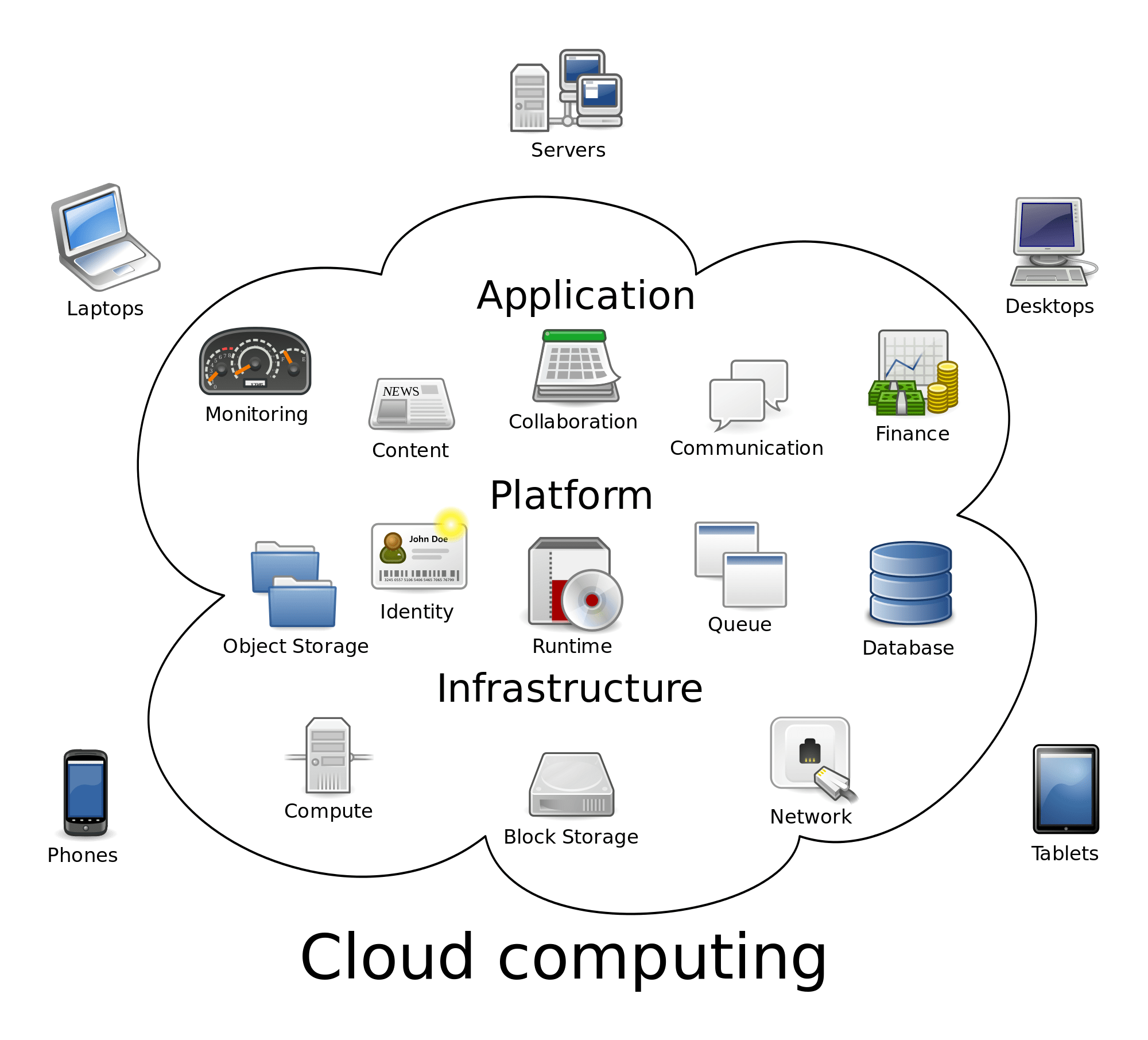 cloud-computing-languages-to-learn-now