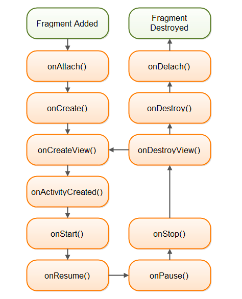 Android Lifecycle - Fragment