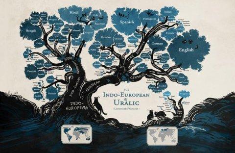 The Origins of English