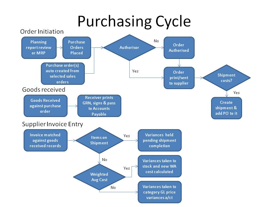 purchasing cycle diagram 1993 ford ranger fuel pump wiring using erpnext the general in is