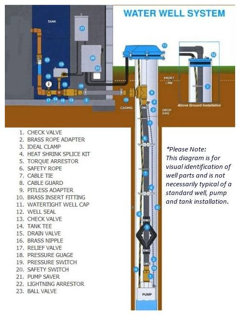 Well System Diagram : system, diagram, Water, Works...