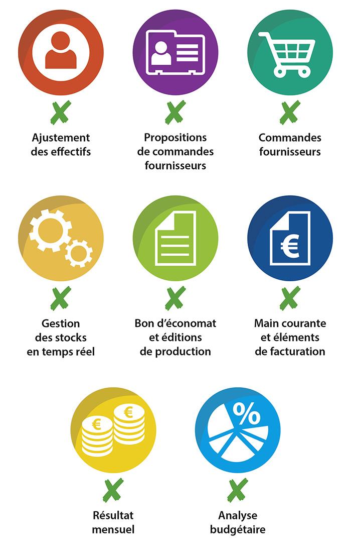Fonctionnalités de WebFil Premium. WebFil global, la solution globale pour la restauration collective. Logiciel de gestion de la restauration collective.