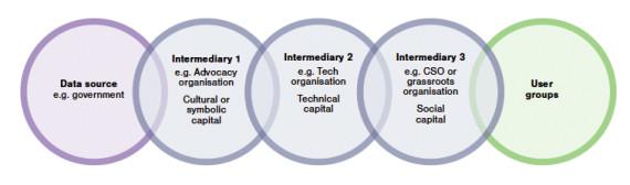 Intermediaries Model
