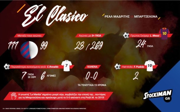 ρεάλ μαδρίτης μπαρτσελόνα προγνωστικά στατιστικά στοίχημα