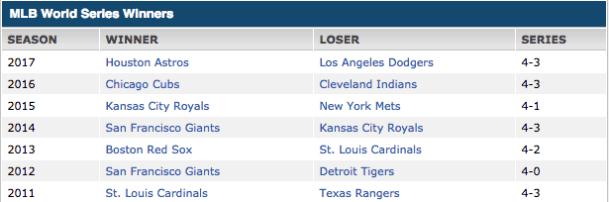 MLB Στοίχημα Νικητής Παγκόσμιου Πρωταθλήματος