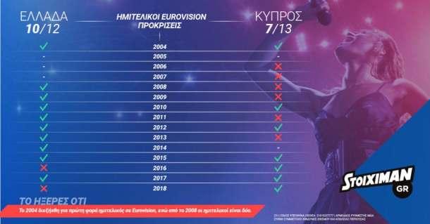 stoiximan eurovision αποδοσεις live stoixima