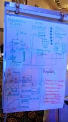 Design sprint at Google Community Summit Asia 2014