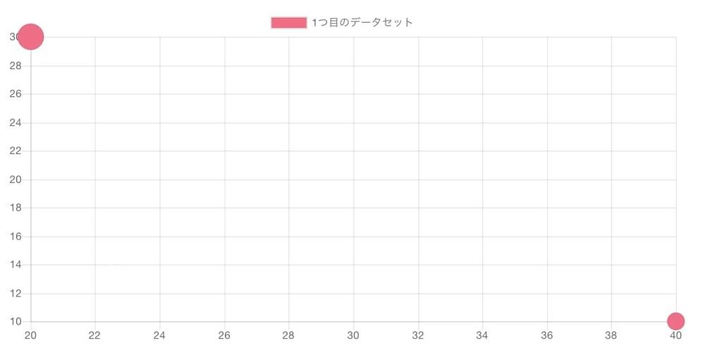 Chart.js バブルチャート