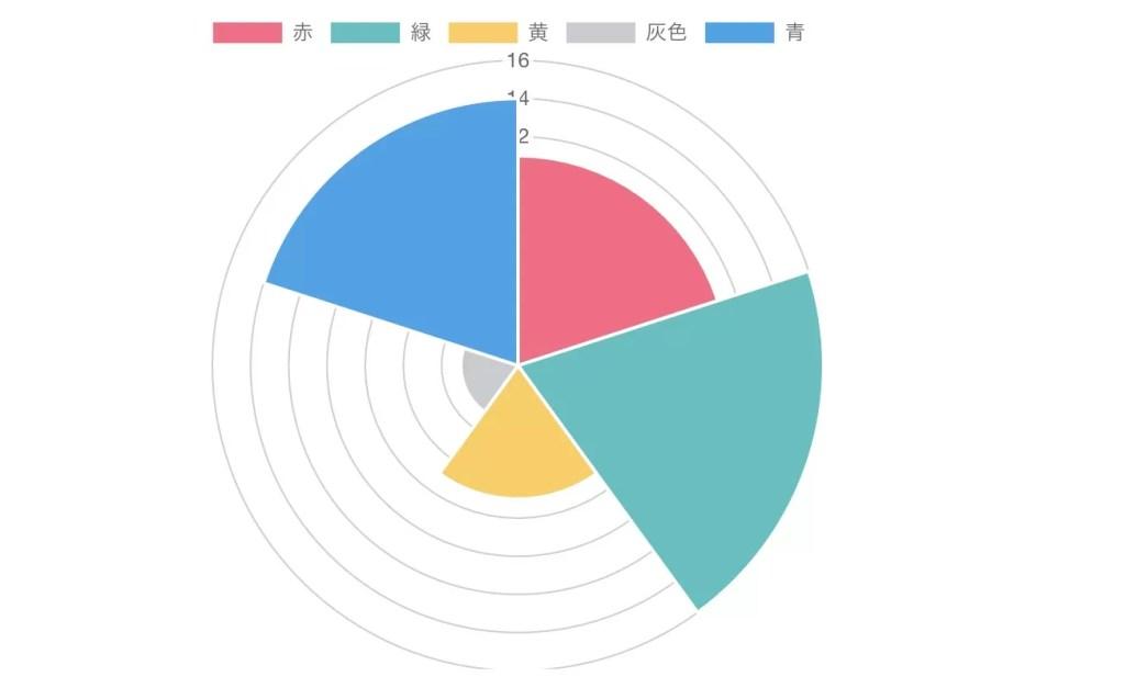 Chart.js 鶏頭図