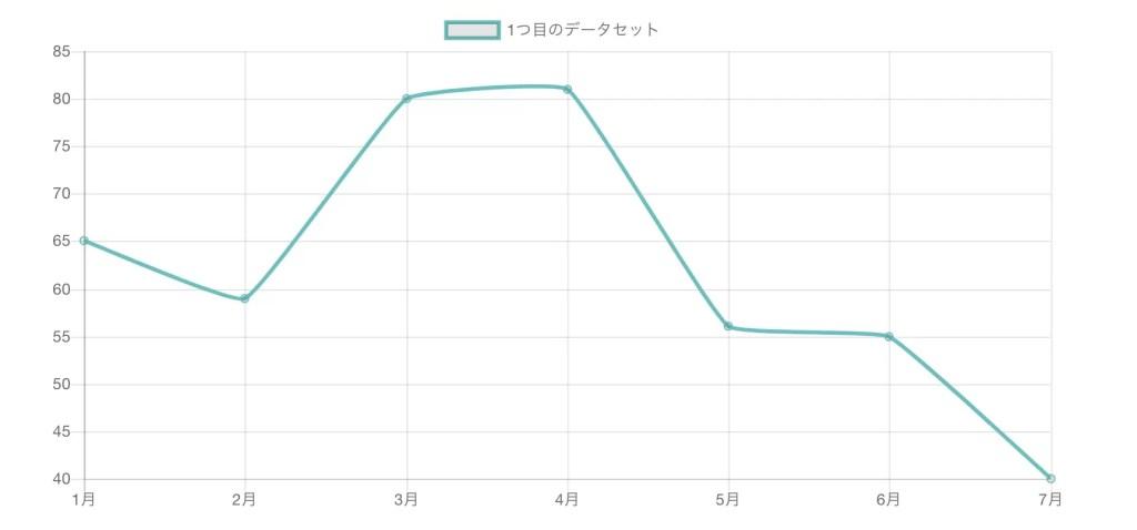 Chart.js ラインチャート