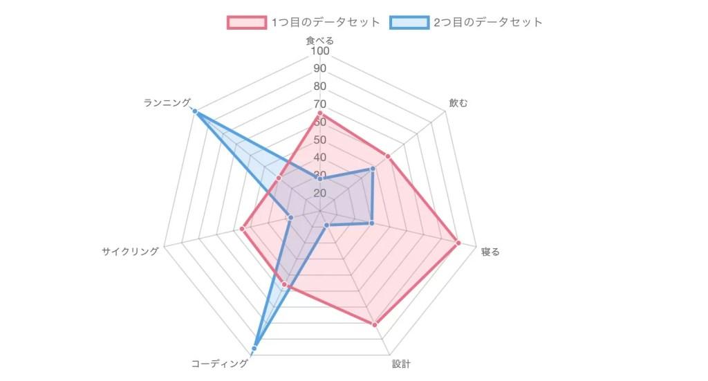 Chart.js レーダーチャート