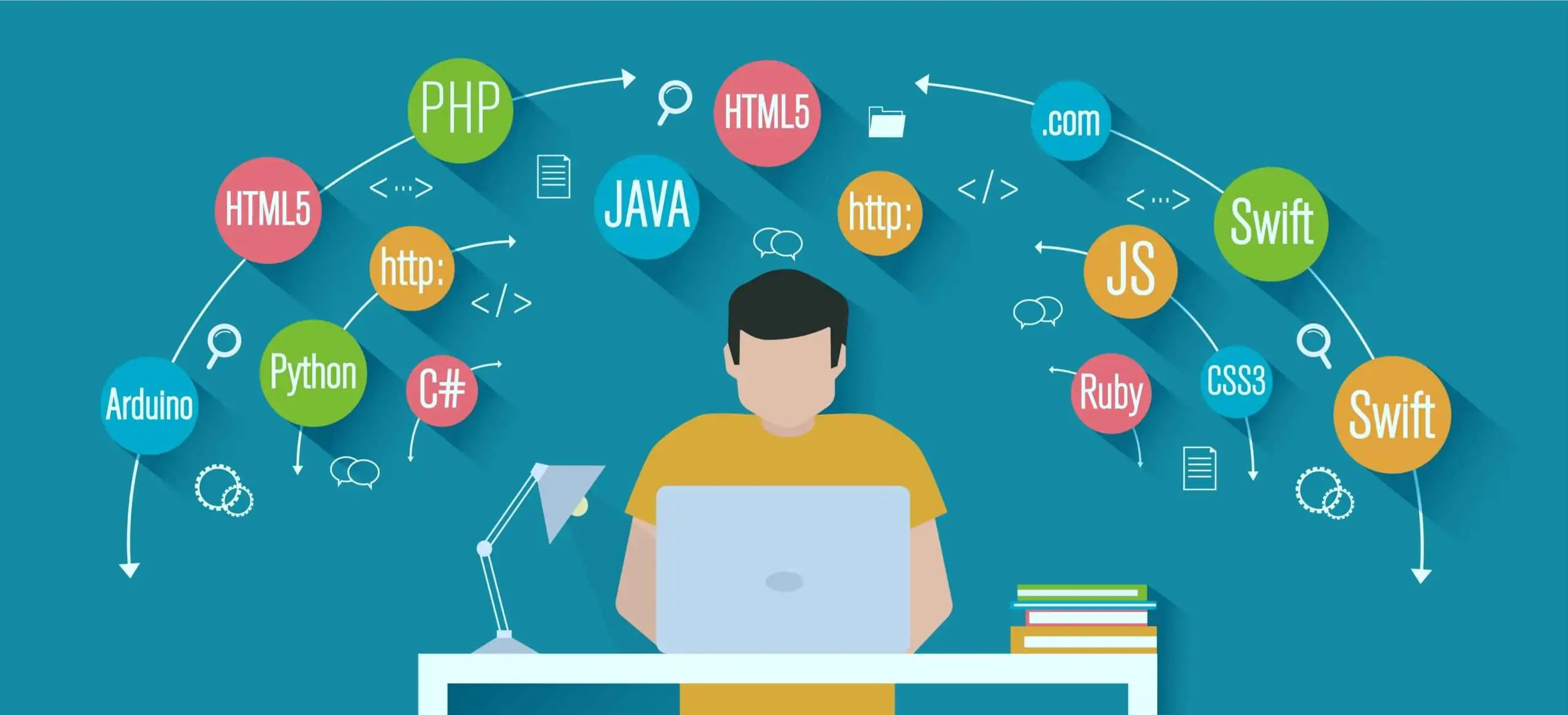 Learn 5 Best Top Programming Languages 2021