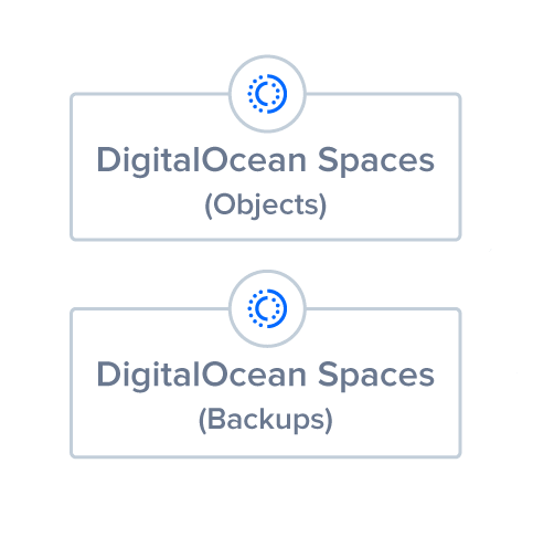 Diagram of Step 9: Object Storage