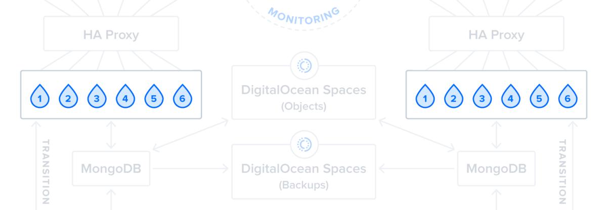 Diagram of Step 3: Back-End Servers