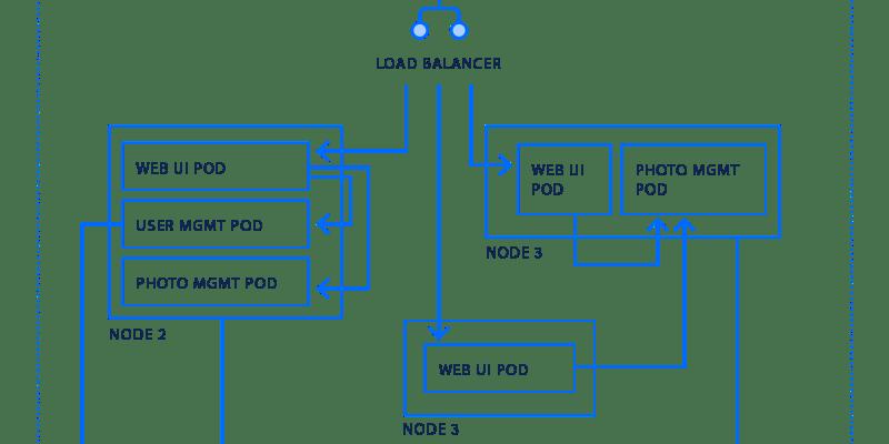 Kuberntes Diagram