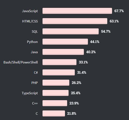 Stack Overflow Developer Survey 2020