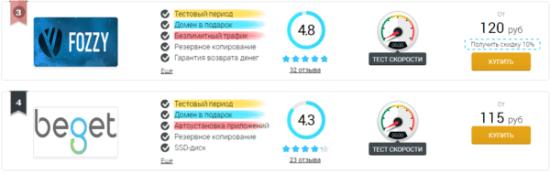 Рейтинг хостингов