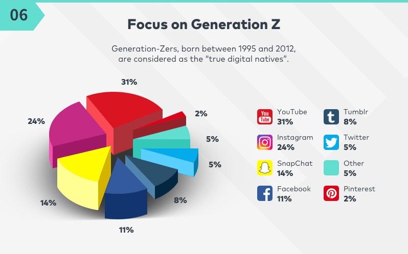 generation z social media trends 2018