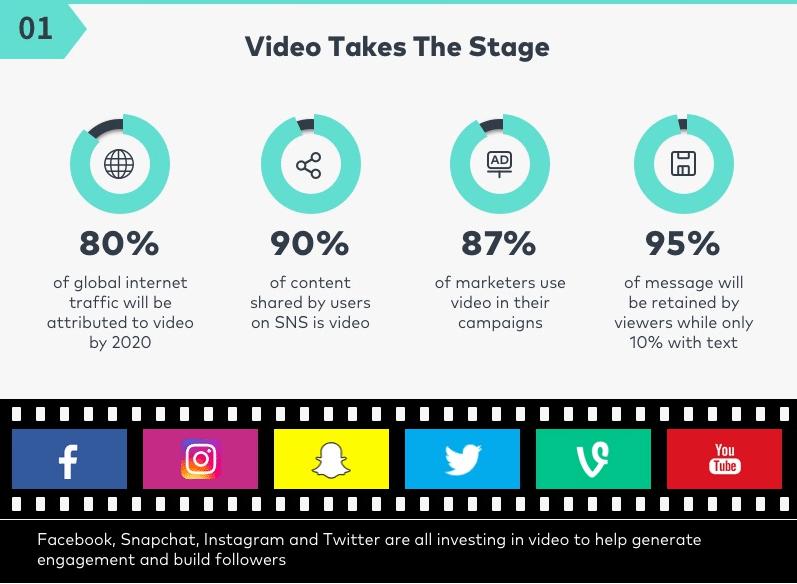 videos social media trends 2018