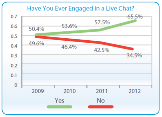 live-chat-graph