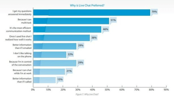 live-chat-interesting-sector