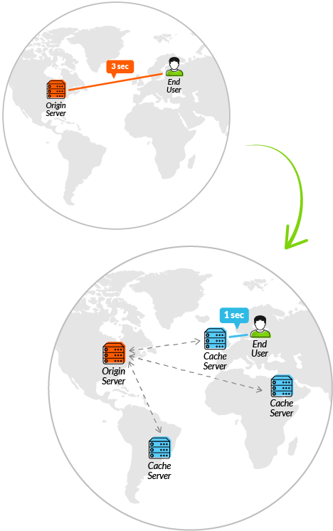 understanding Content Delivery Network better