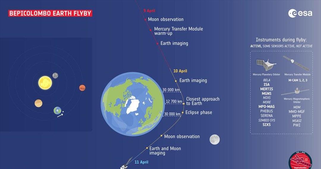 Η τελευταία «στενή επαφή» του διαστημοπλοίου BepiColombo με τη Γη, στο ταξίδι προς τον Ερμή