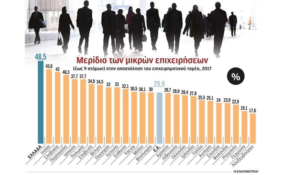 Κίνητρα μεγέθυνσης εταιρειών για να γίνουν ανταγωνιστικές | Ελληνική Οικονομία