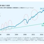 投資はロボットにおまかせ。世界経済に分散投資しよう