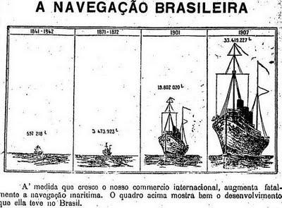 O brutal crescimento do tráfego marítimo no Brasil infografado pela edição de 18 de agosto de 1909 de O Estado de S. Paulo