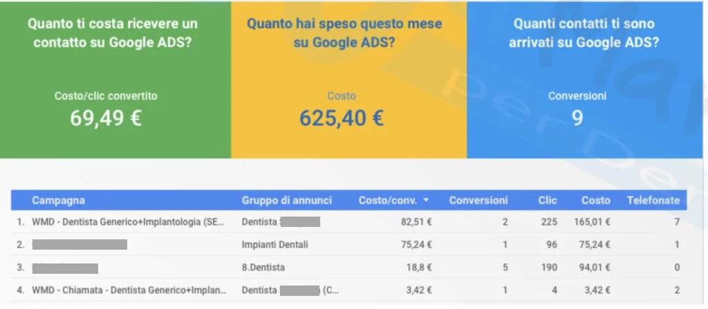 costo-pubblicita-dentista-su-Google