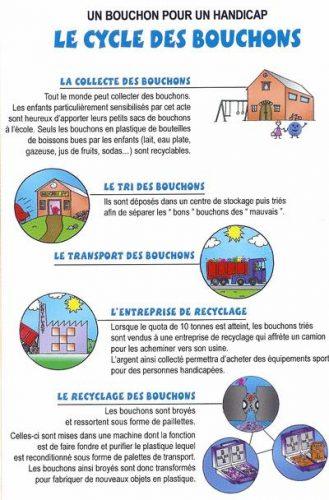 Faire Fondre Des Bouchons En Plastique : faire, fondre, bouchons, plastique, Challenge, Bouchons, D'amour, Escof'fiers