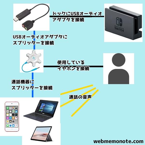 SwitchPC間通話2