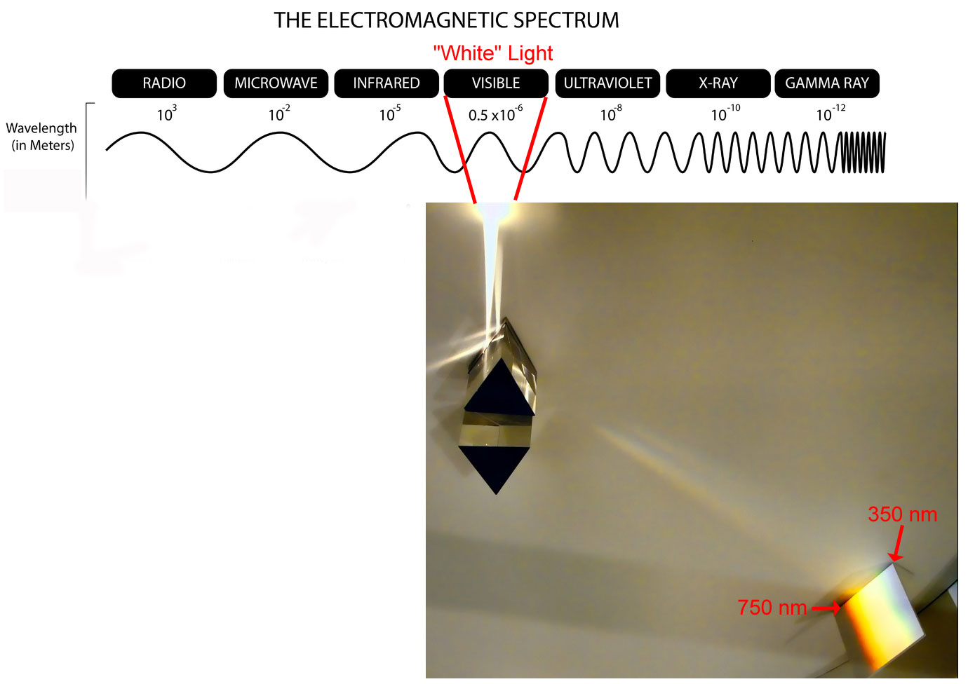 electromagnetic spectrum diagram labeled 12v led lights wiring waves and radiation