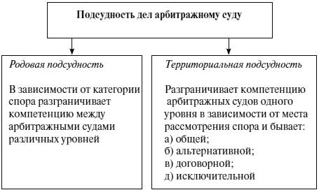 Арбитражные суды консультант плюс