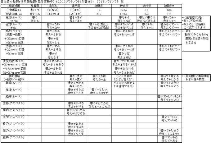 日本語の動詞:活用俯瞰図: webnote