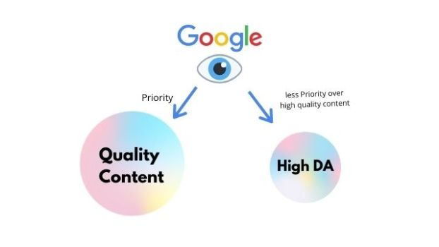 Google algorithim for ranking( High DA vs Quality Content)