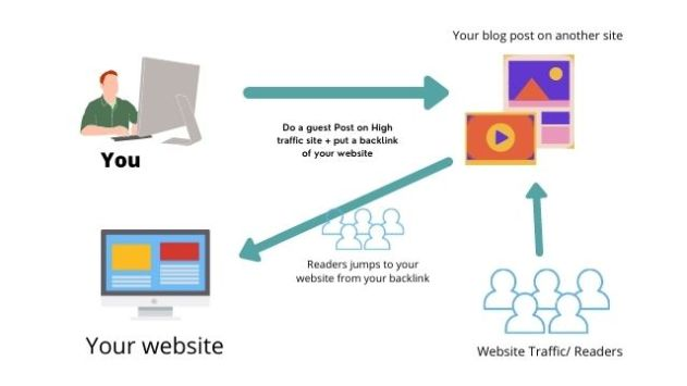 Explanation and working of guest posting web traffic