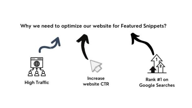 why we need to optimize website for featured snippets